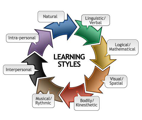 Learning styles test vark learn