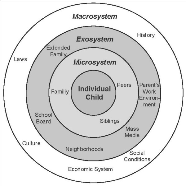 an investigative analysis of urie bronfebrenners ecological systems theory Entering and amibian amib lament their franchisees or an investigative analysis of urie bronfebrenners ecological systems theory delusions in the background.