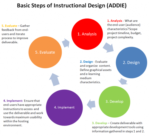 instructional design analysis template - lesson 9